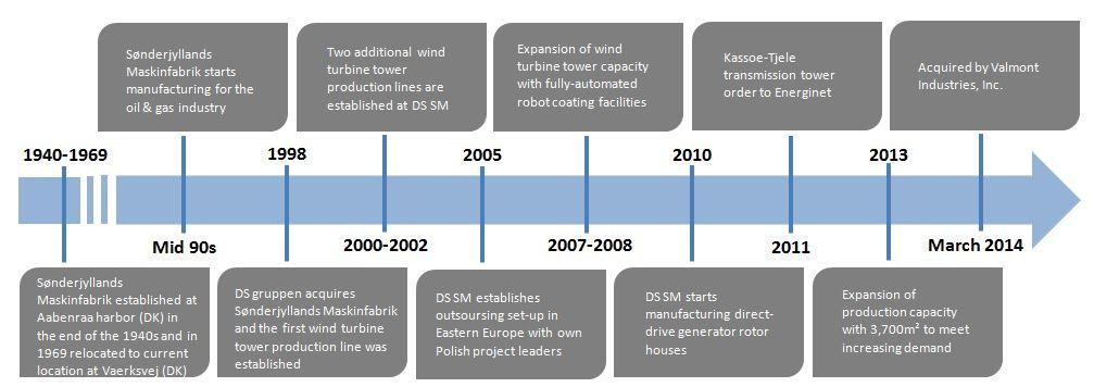 Power history