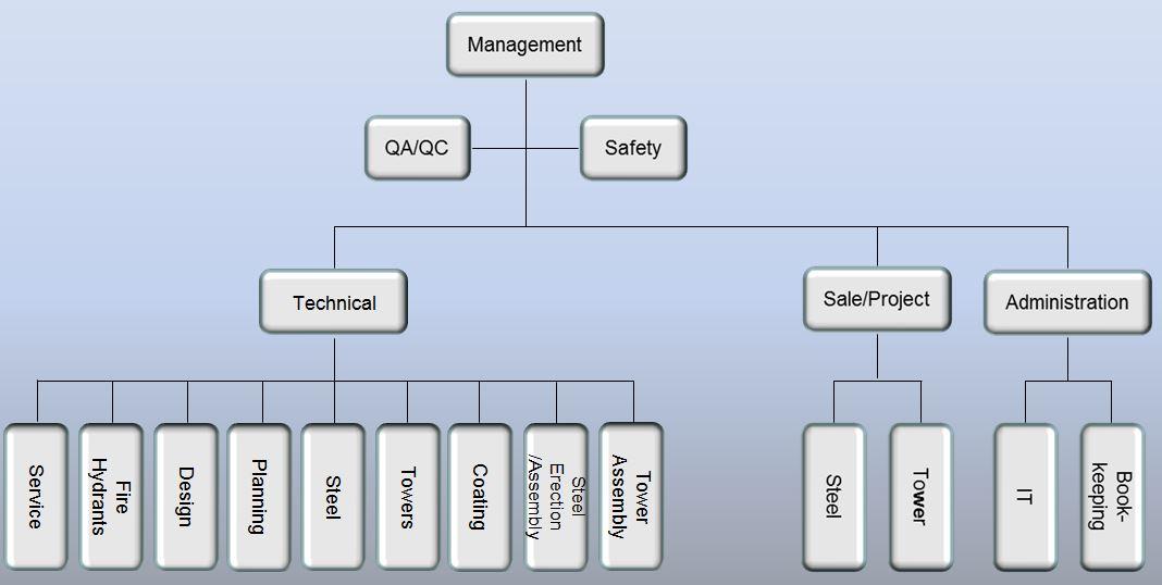 ValmontSM-Organization