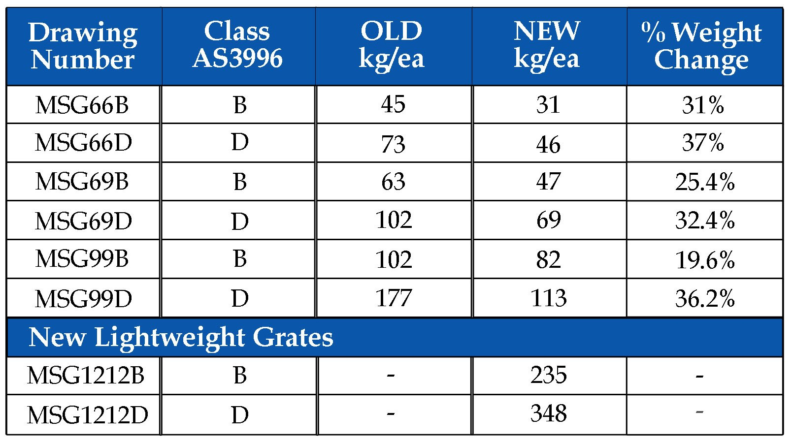 Grate Weight Comparison