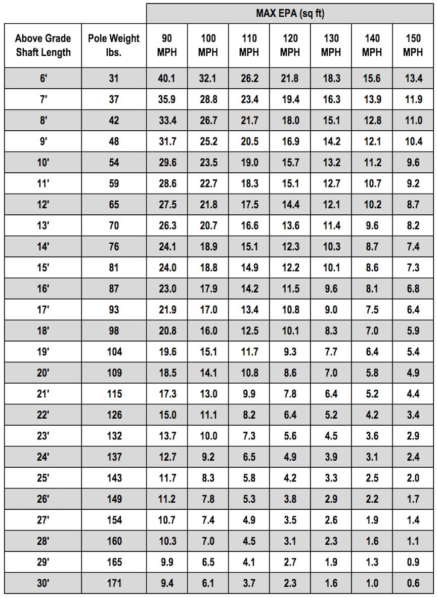 CO50 Chart