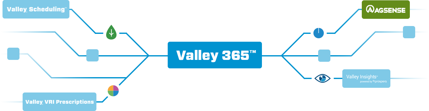 Valley 365 - Coming 2020 on