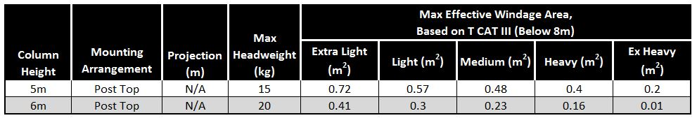 Headload-capacity-table-Dart-mid-hinged-column