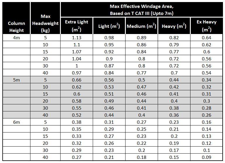 Headload-Capacity-Table-Rota-Base-hinged-Column