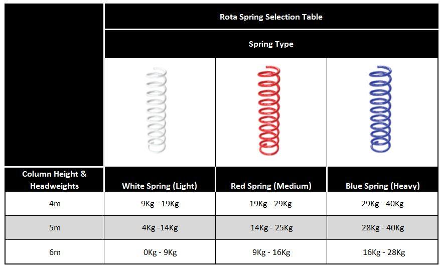 Rota-Spring-Selection-Table