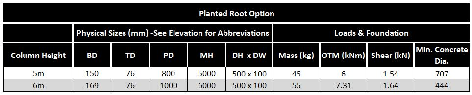 Planted-Root-Table-Swale-Column