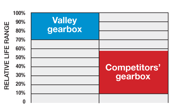 center pivot gearbox life comparison graph