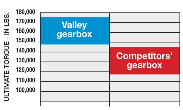 center pivot gearbox torque graph