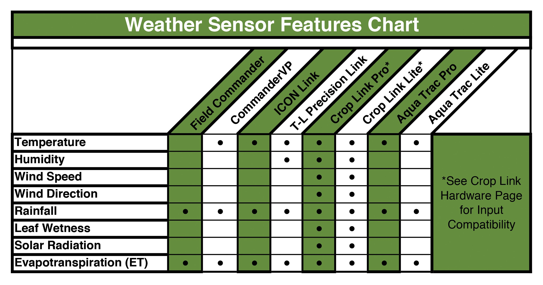 weather monitoring screen