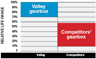 Valley Gearbox Life Test