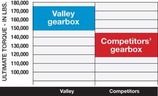 Valley Gearbox Torque Test
