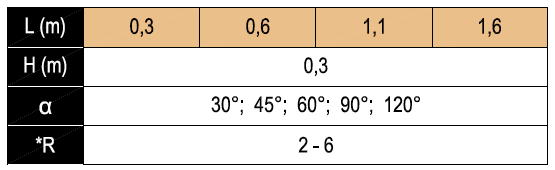 Crossbar-T-Chart