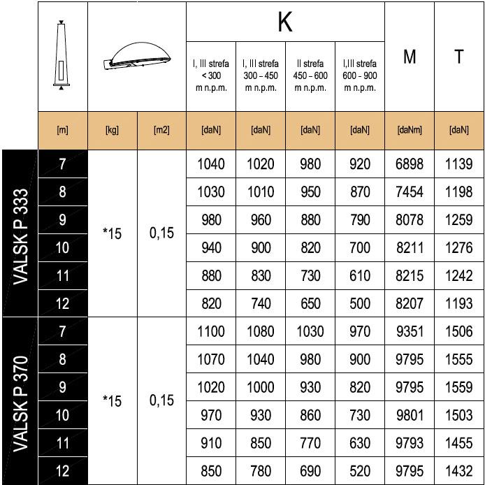 ValskP333-370MaximumLoading