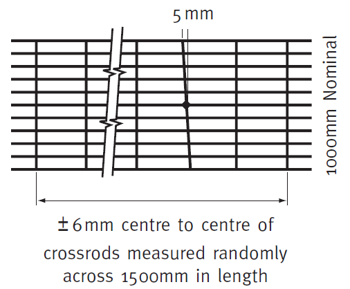 cross_rod_alignment_and_spacing