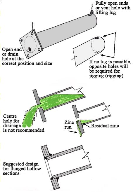 galvanizing drainage_design