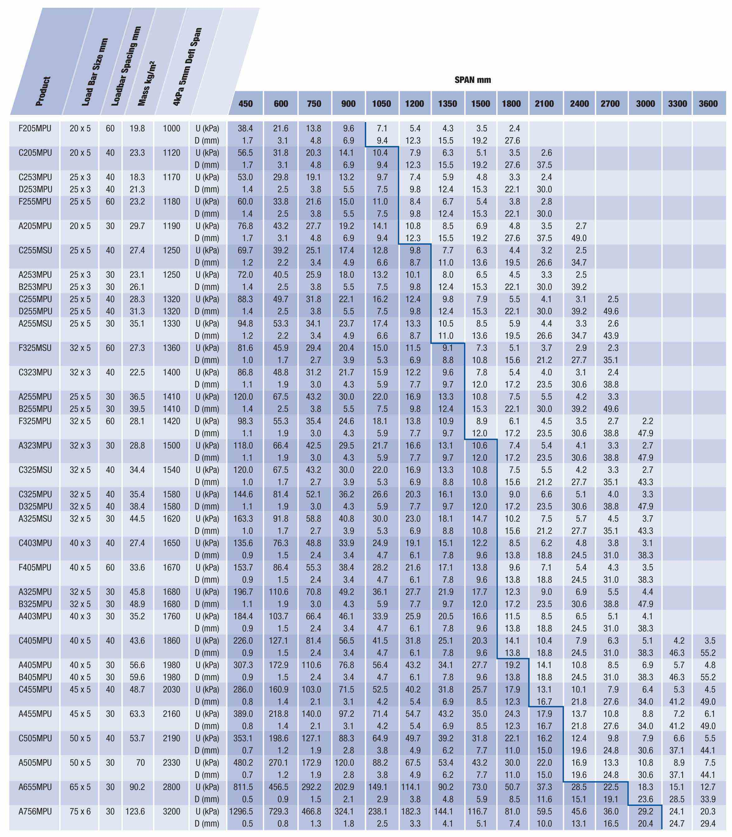 Load Tables