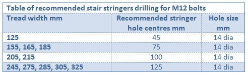 stringer_drilling_table