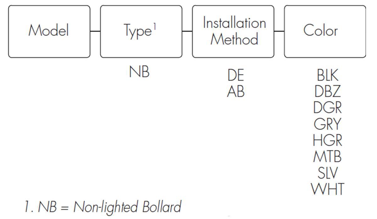 NB Order Chart