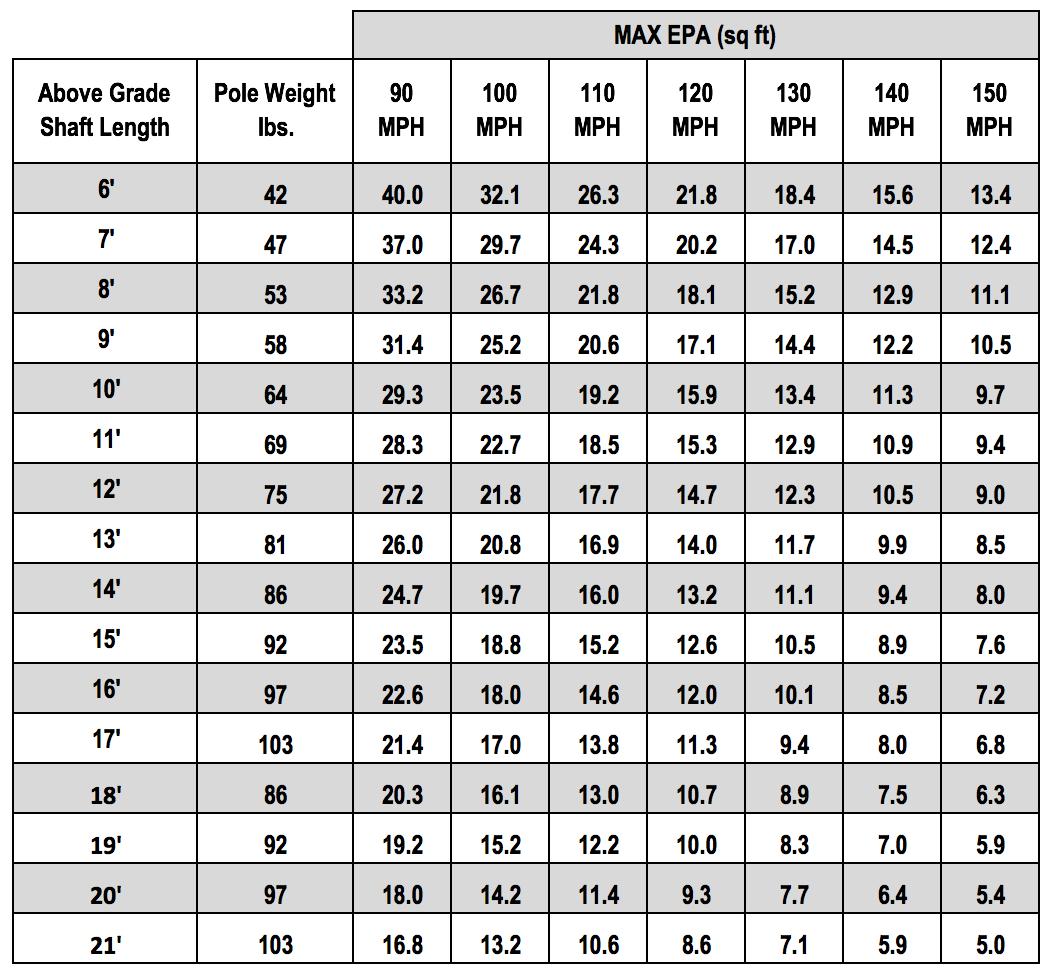 CF10 Chart