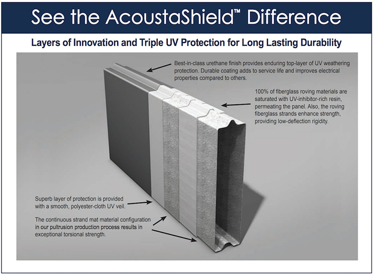 Carsonite AcoustaShield cutaway illustration